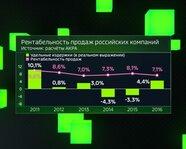 АКРА. Рентабельность продаж российских компаний с 2011 года
