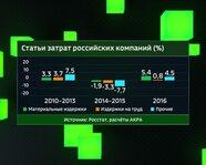 Статьи затрат российских компаний с 2010 года