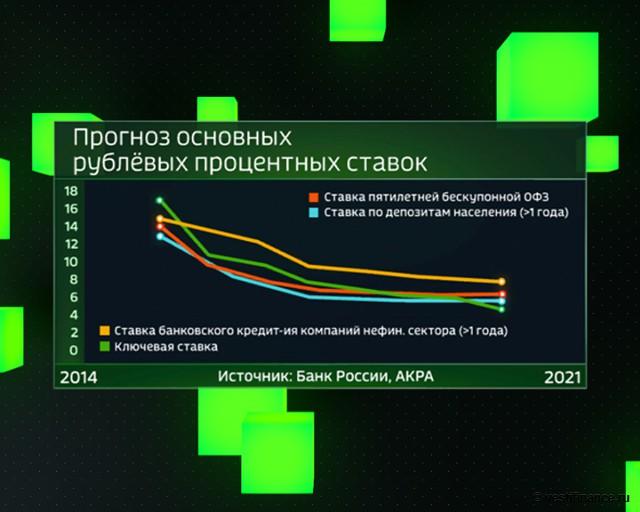 Прогноз основных рублевых процентных ставок. 2014-21 гг.
