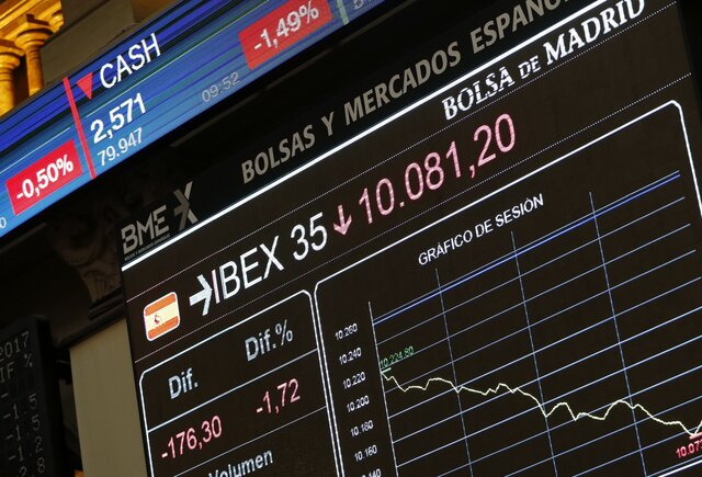 Акции Европы под давлением из-за кризиса в Каталонии