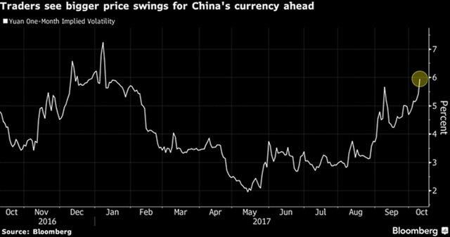 Народный банк Китая встревожен волатильностью юаня