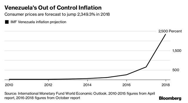 МВФ предсказывает гиперинфляцию вВенесуэле в 2018