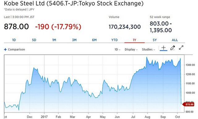 Скандал вокруг Kobe Steel набирает обороты