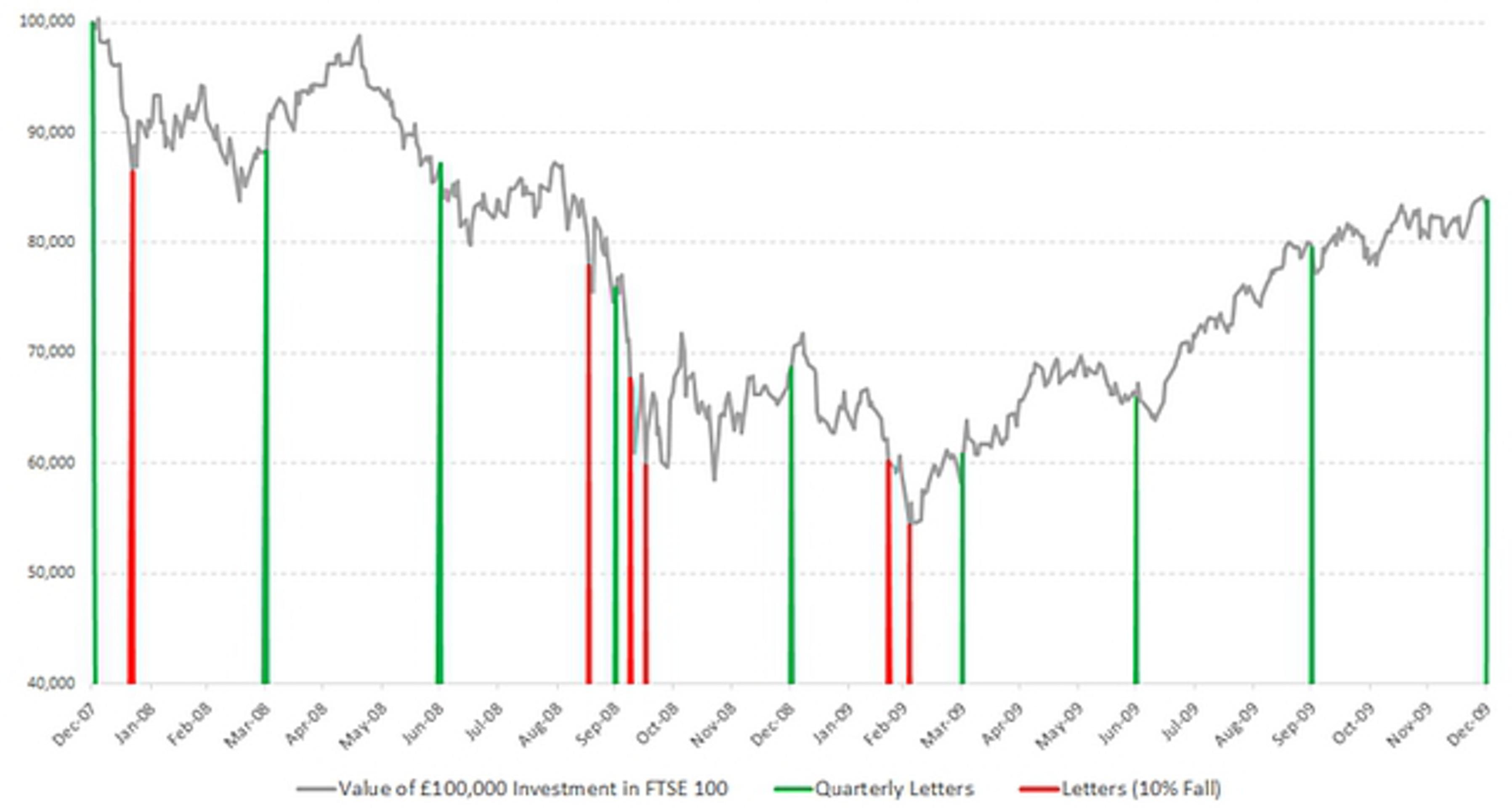 Инвестменеджеры боятся паники на рынке из-за MiFID