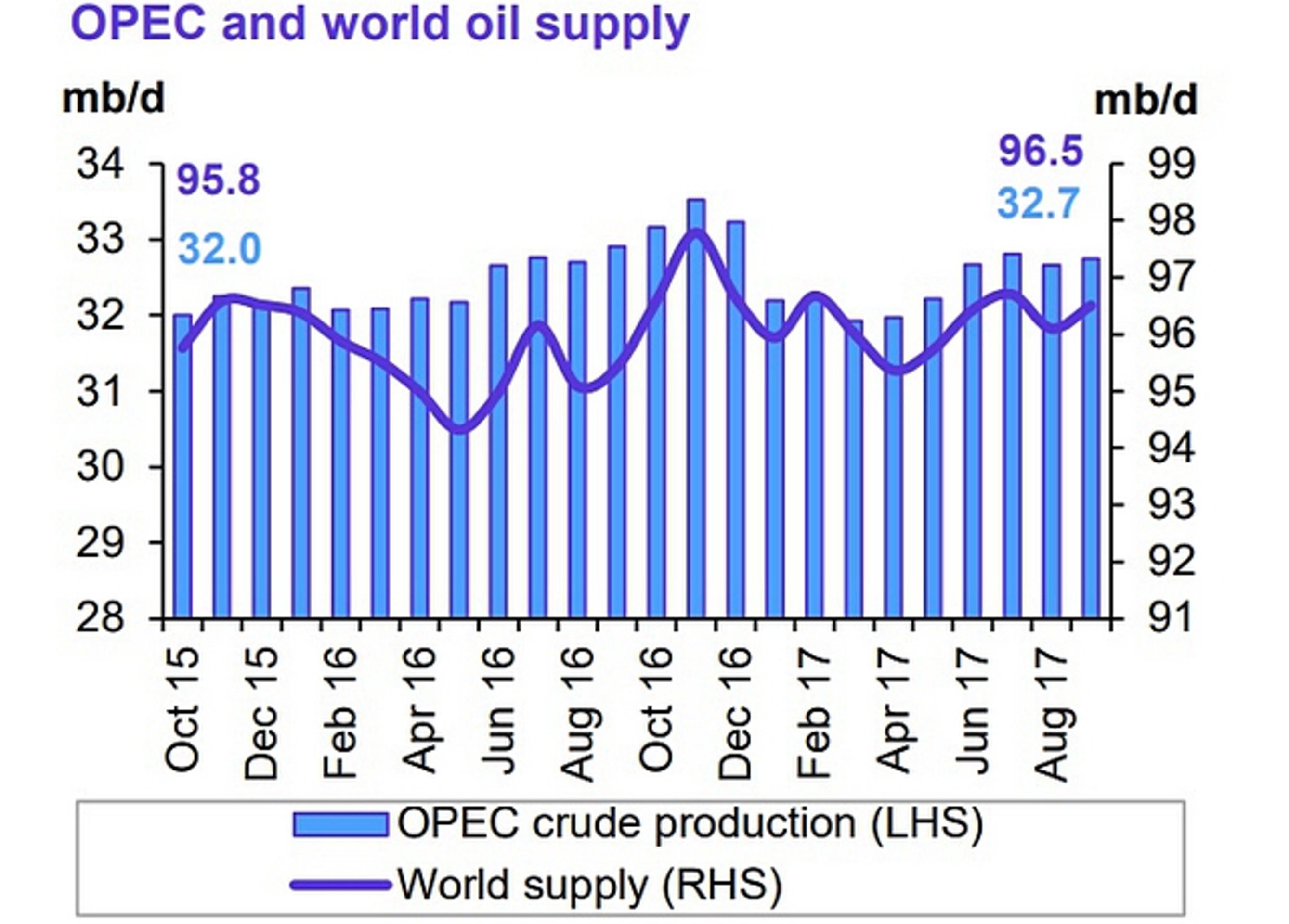 ОПЕК увеличила добычу нефти в сентябре