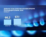 Добыча газа в России независимыми производителями