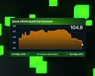 Цена облигаций Каталонии