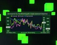 Доходность гособлигаций стран Южной Европы