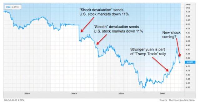 девальвации юаня