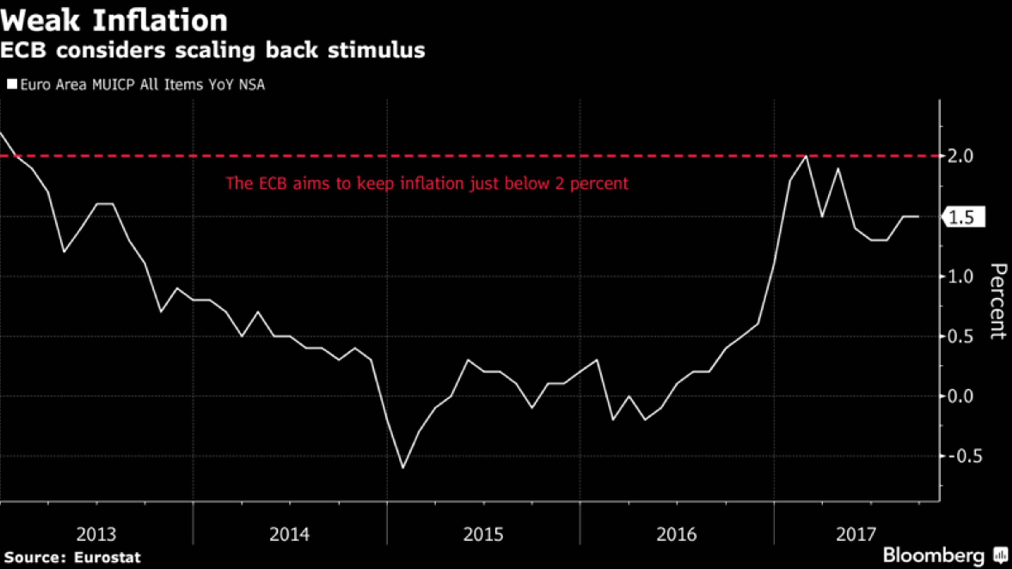 ЕЦБ ограничил QE в 2,5 трлн евро. Что дальше?