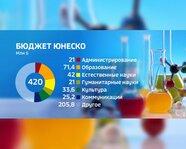Бюджет ЮНЕСКО