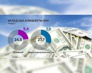 Вклад США в бюджеты ООН