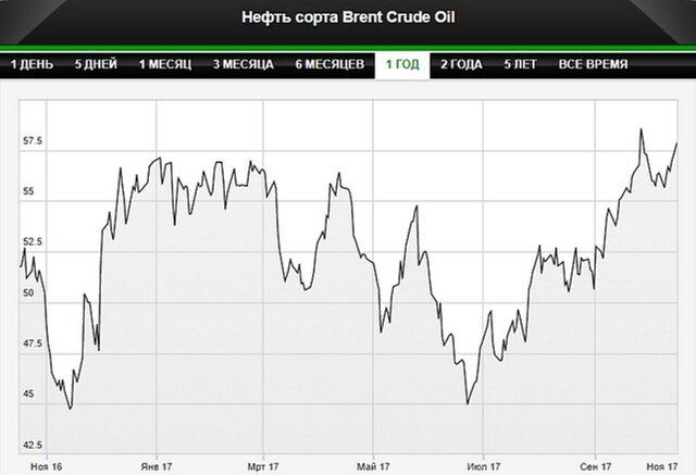 Цена нанефть Brent подпрыгнула выше $58