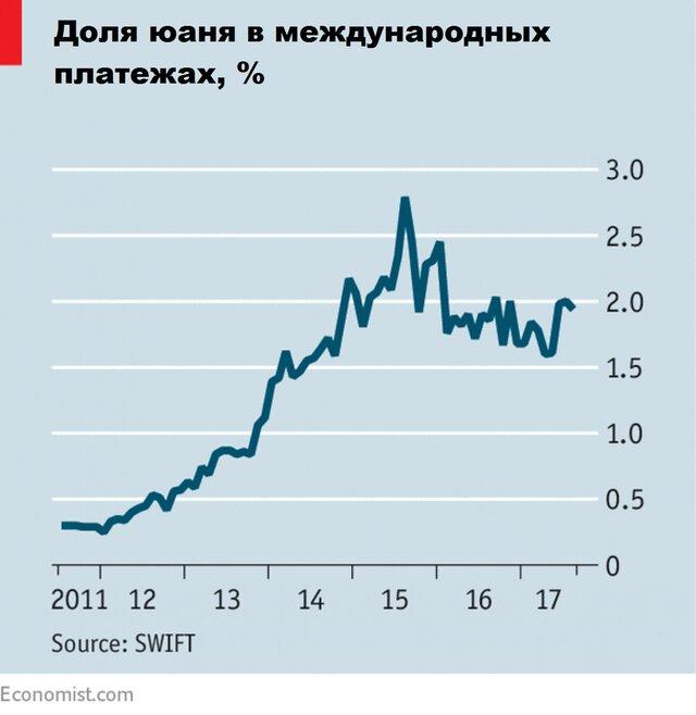 рынок акций китая юань
