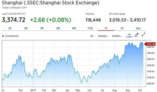 Рынки Азии растут во время съезда партии в Китае