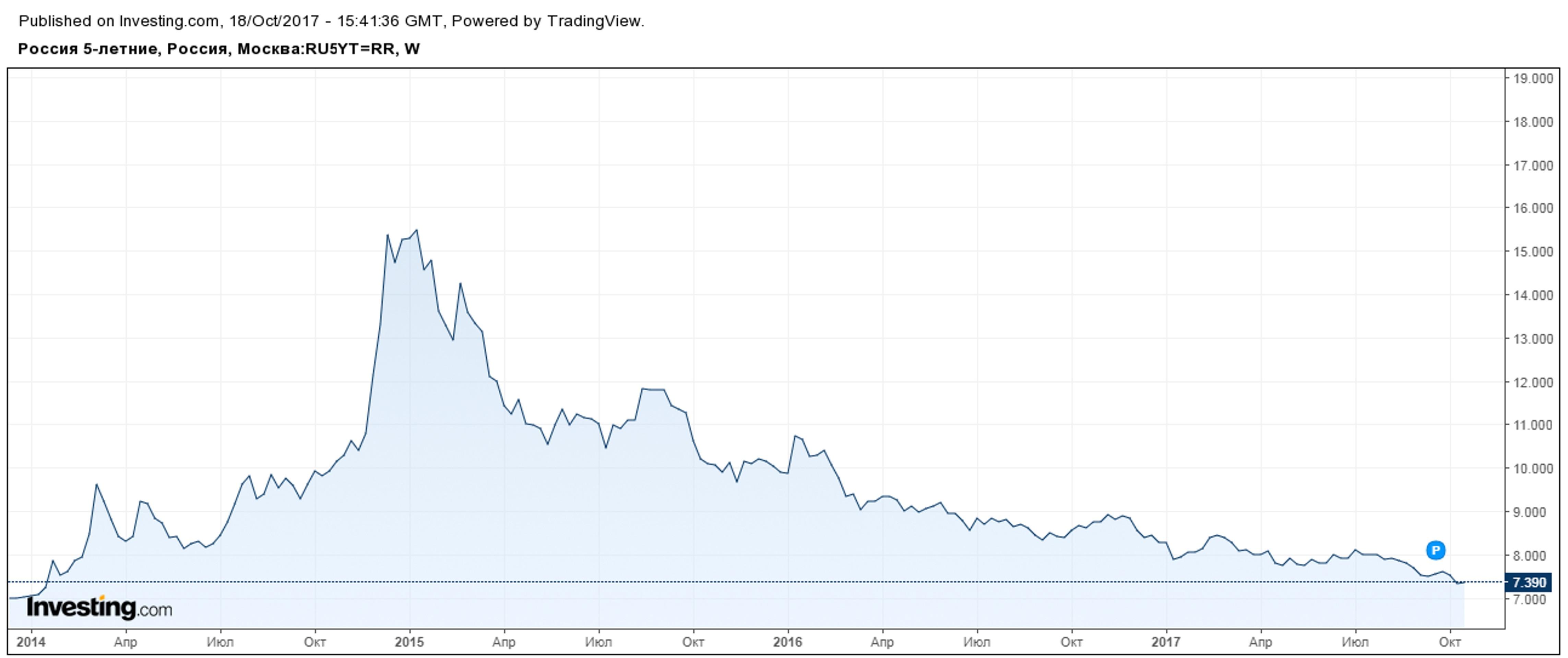 Почему за рубль можно не беспокоиться