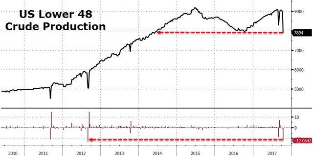 Снижение запасов нефти вСША занеделю превзошло прогнозы--EIA