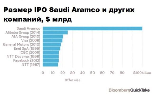 Почему инвесторы обойдут стороной IPO Aramco?