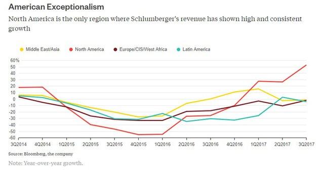 Schlumberger вернулась к прибыли