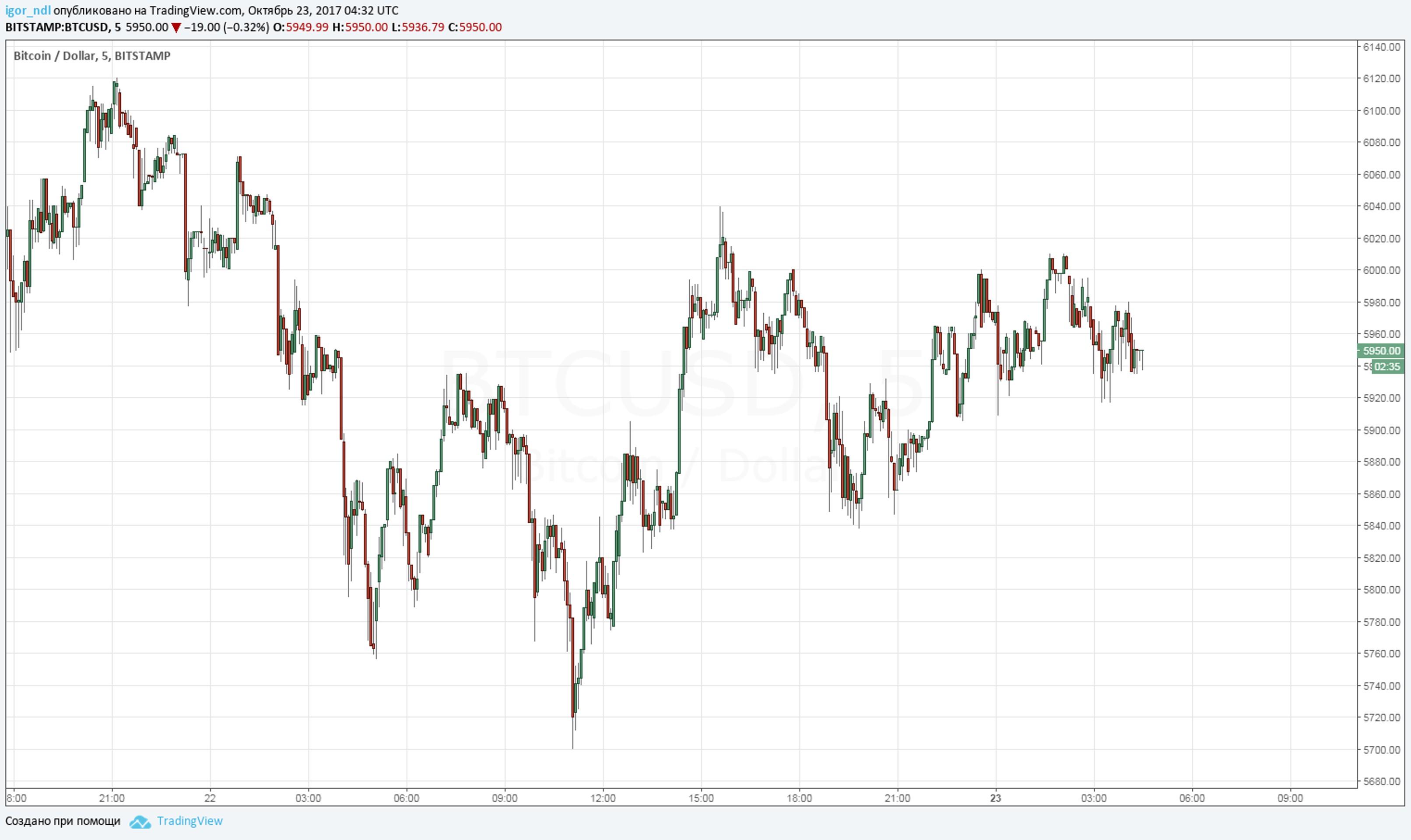 Биткоин теперь дороже Goldman Sachs и других банков
