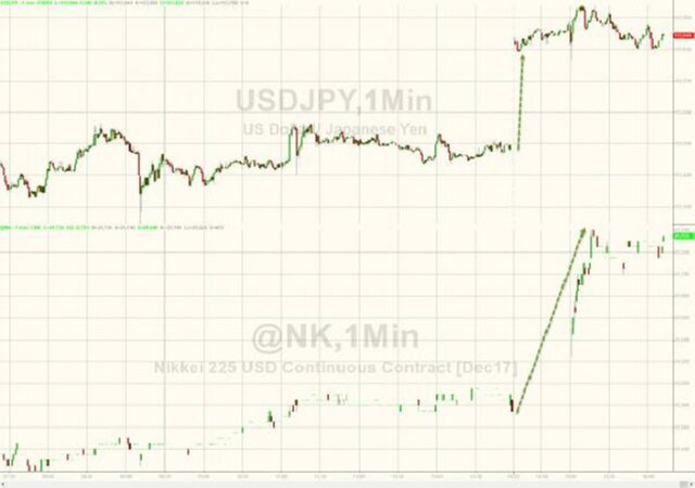 Уверенная победа Абэ: иена падает, акции растут