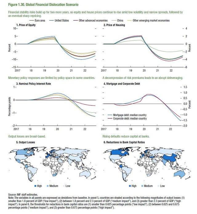 Глобальные финансовые сценарии