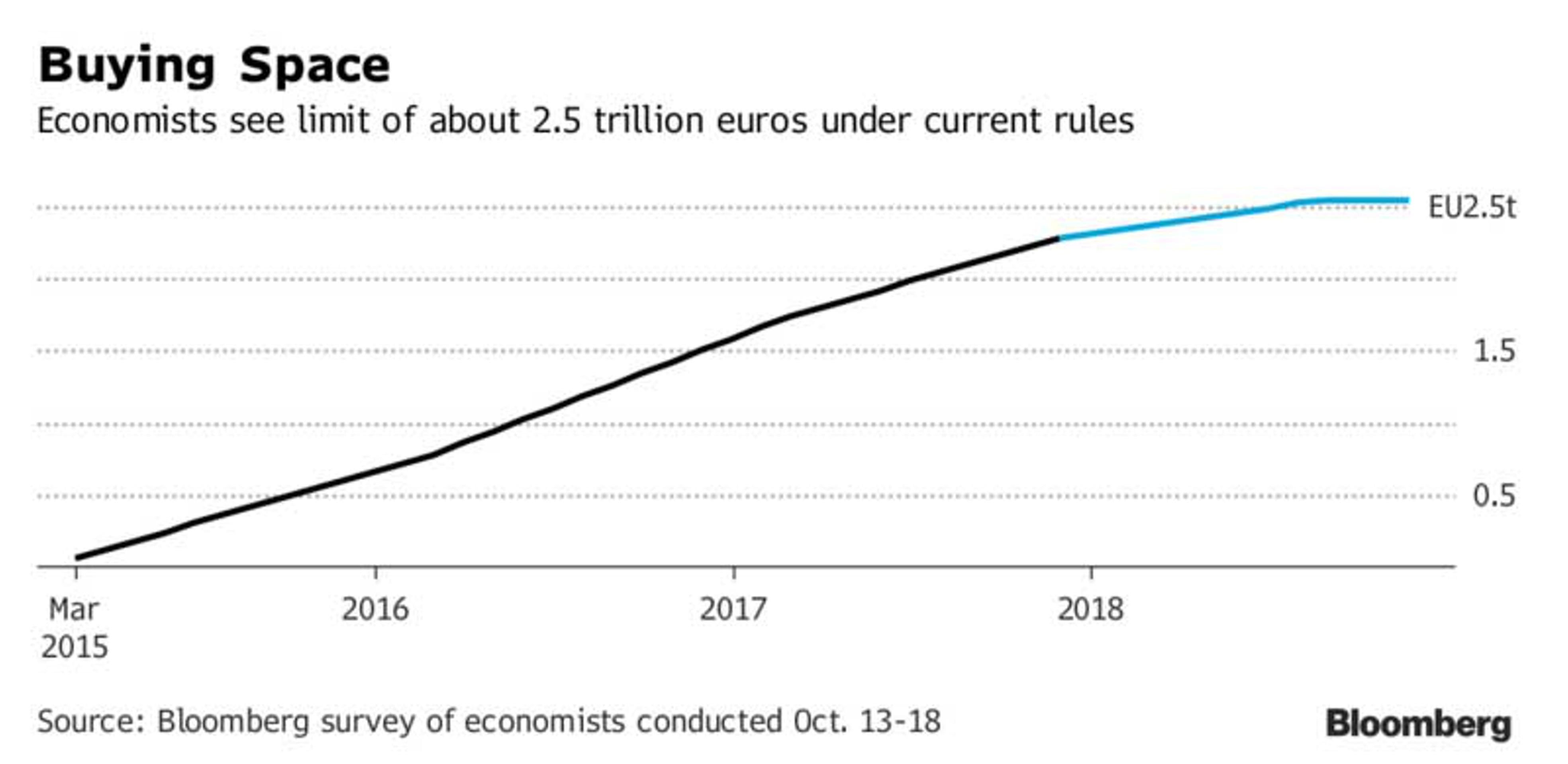 Рынок ждет информации от ЕЦБ: будет ли шторм?