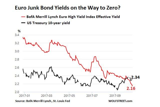 Абсурд долгового рынка, созданный ЕЦБ