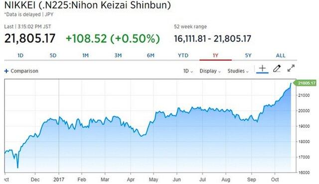 Азиатские акции остаются вблизи недавних максимумов Распечатать