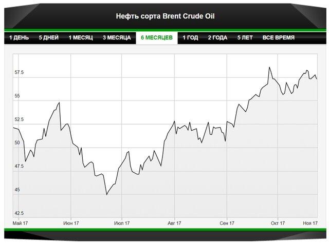 Рынок нефти ждет реакции Вашингтона