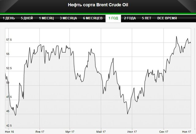 Цены на нефть движутся к $58 за баррель