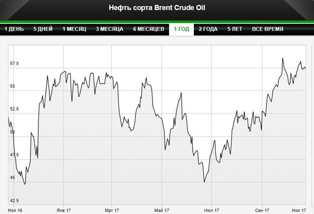 Нефть Brent обновила максимум неменее чем за2 года
