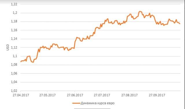 Инвесторы могут не дождаться от ЕЦБ сворачивания QE