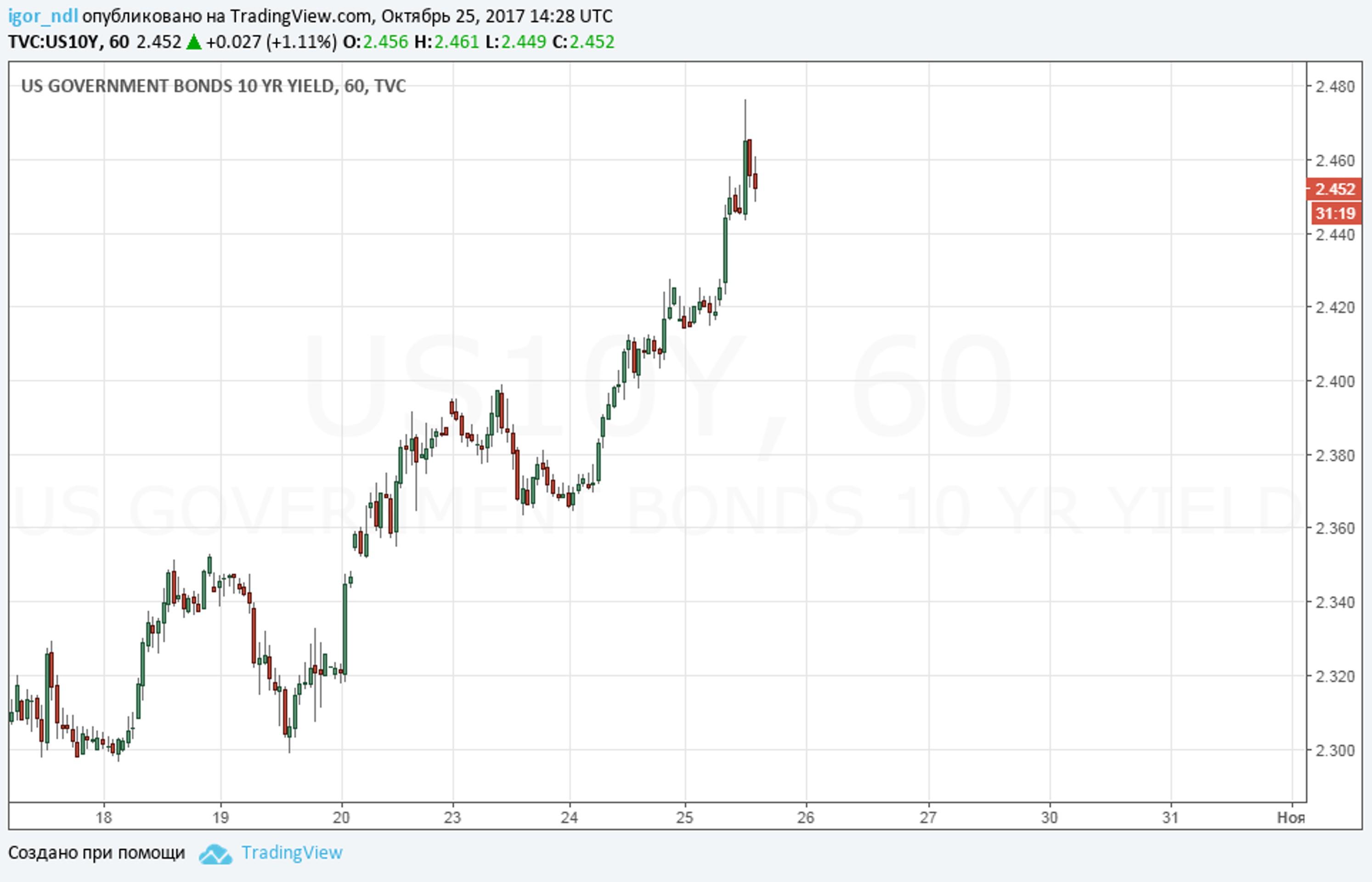 Минфин сумел продать ОФЗ в ходе шторма на рынке