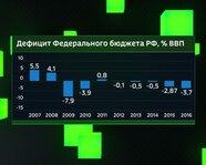 Дефицит Федерального бюджета России, % ВВП