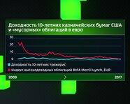 """Доходность 10-летних бумаг США и """"мусорных"""" облигаций в евро"""