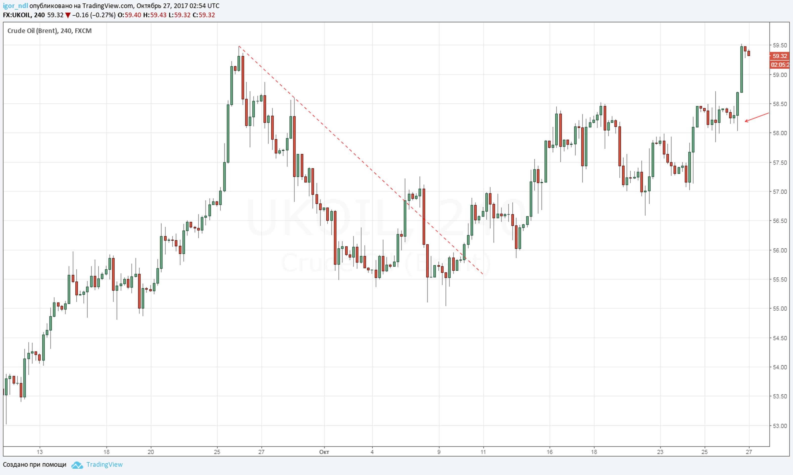 ЕЦБ помог нефти обновить годовые максимумы