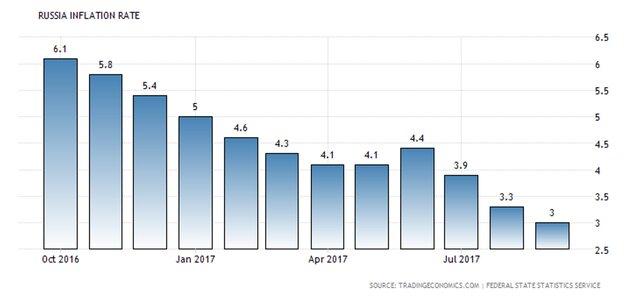Почему Банк России не решится сильно снижать ставку