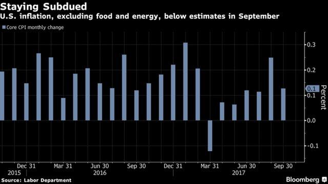 Тень Йеллен еще долго будет довлеть над ФРС