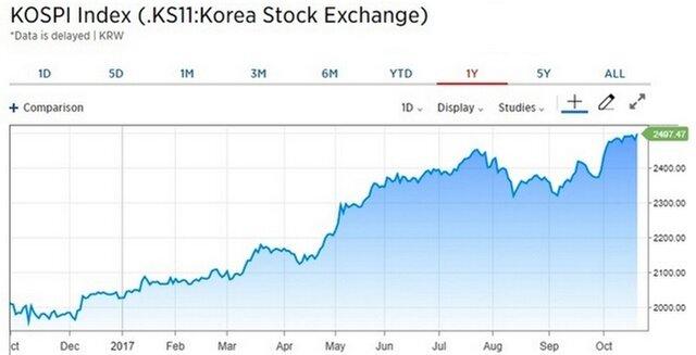 Азиатские акции получили технологический стимул
