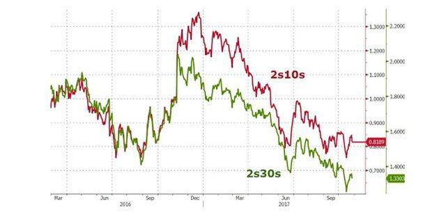 Почему ФРС приведет США к рецессии?