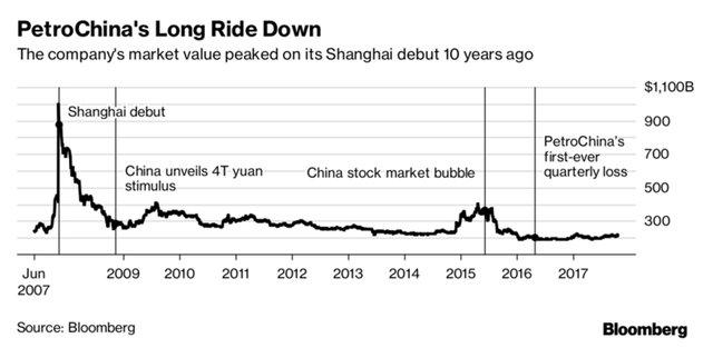 Рекордный крах в истории фондовых бирж продолжается