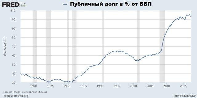 Публичный долг (% от ВВП)