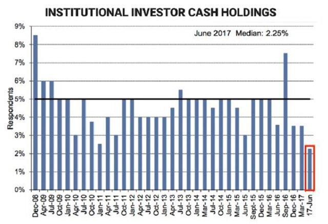 Инвесторы растеряли наличные: что будет с рынком?