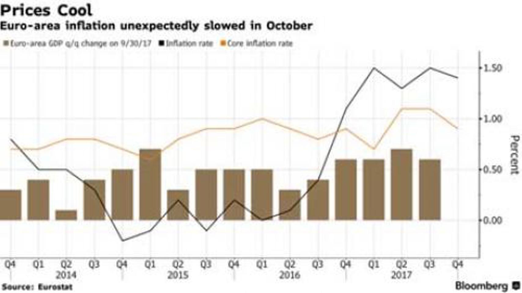 Инфляция не оставляет евро шансов?