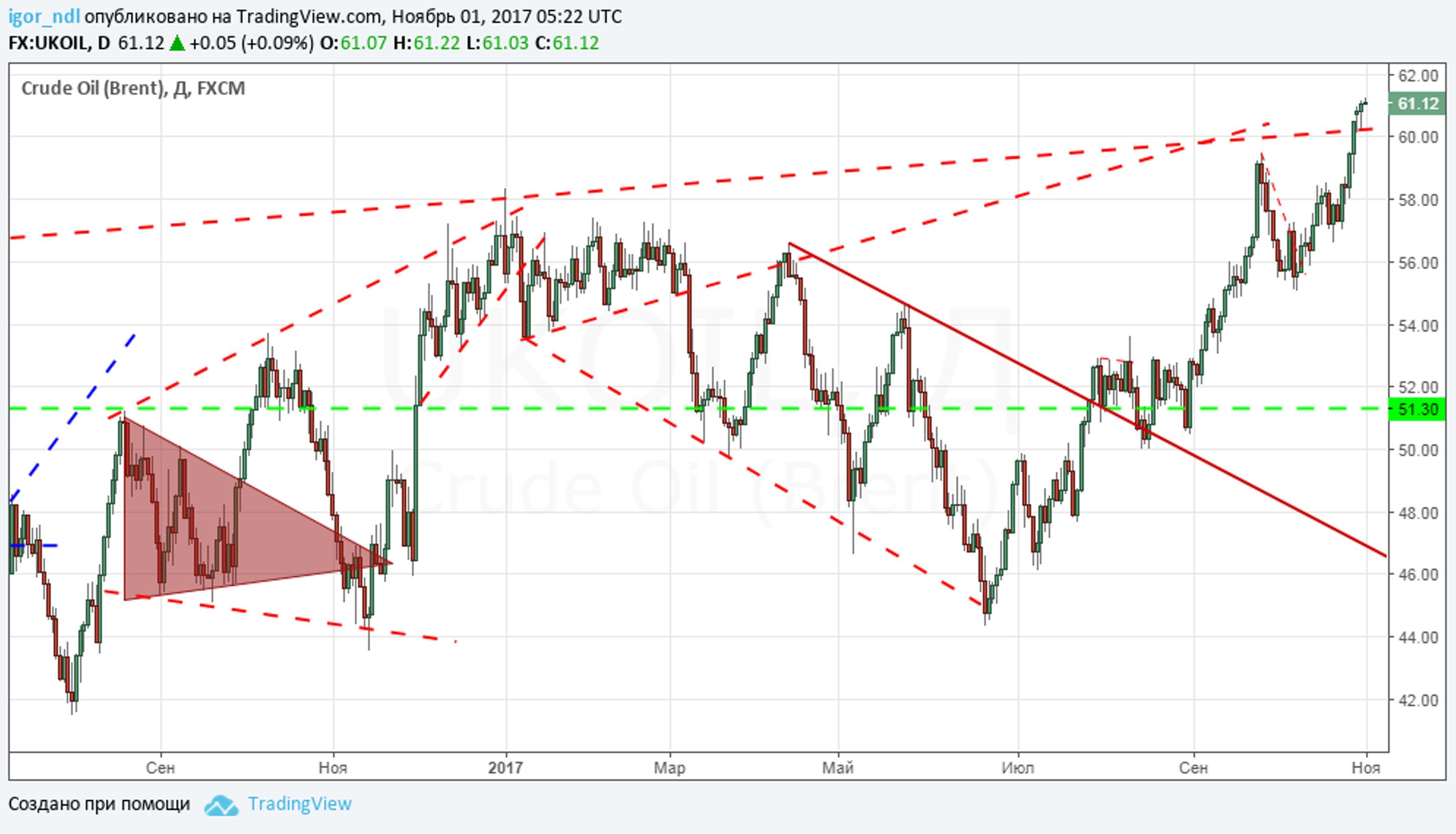Цена на нефть в рублях - позитив для бюджета