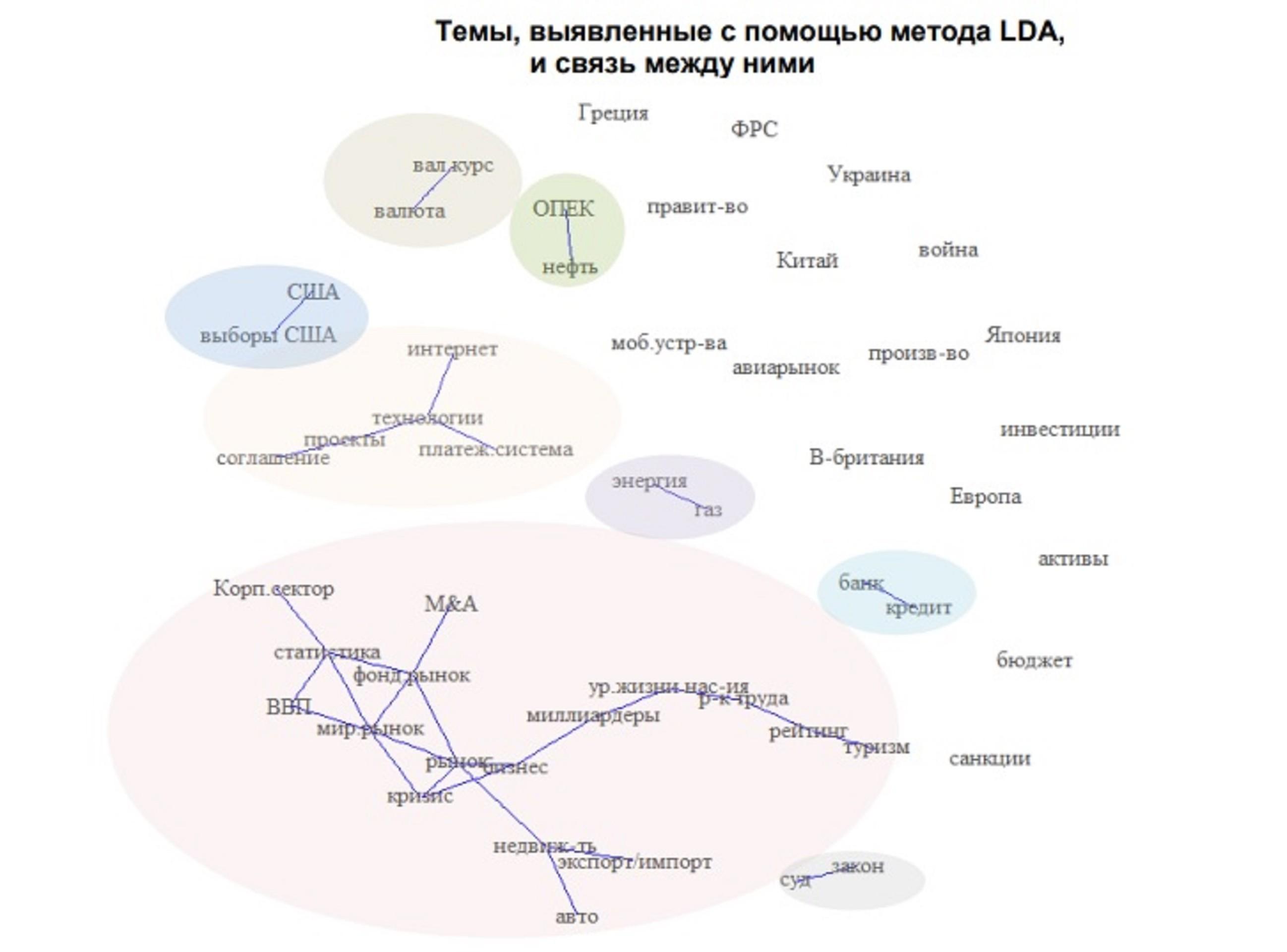 ЦБ оценит экономическую активность РФ по новостям