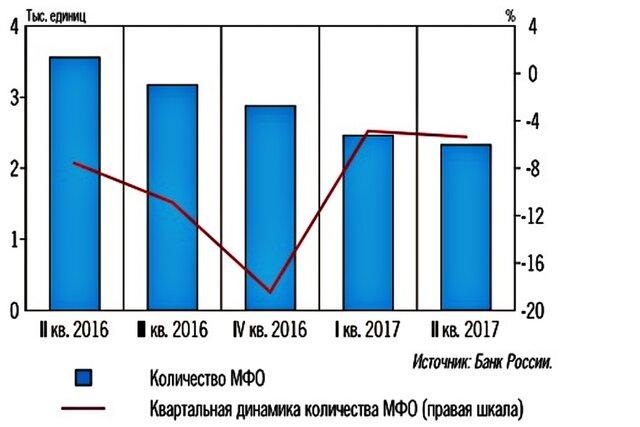 Нарынке МФО растут портфель займов ипогашенная задолженность