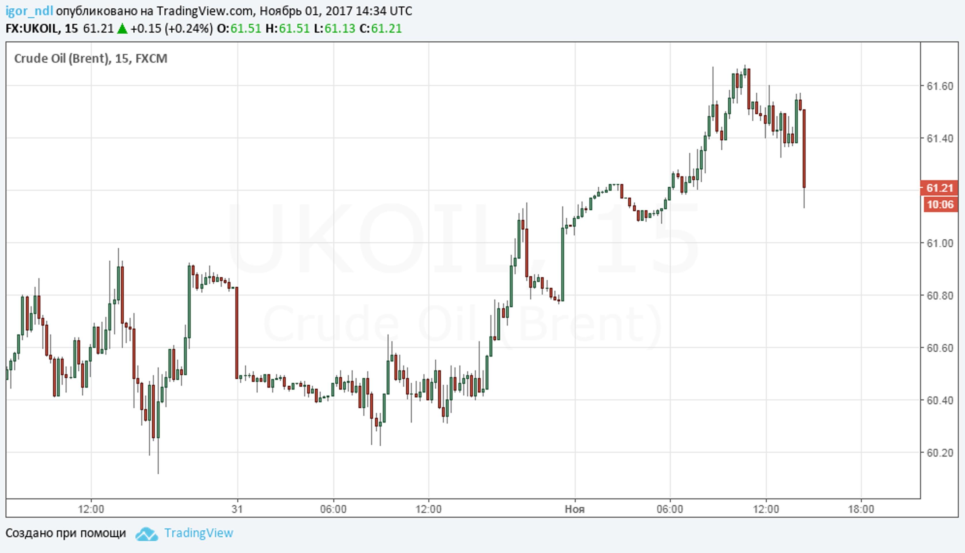 Нефть меняет тренд. Теперь вниз?