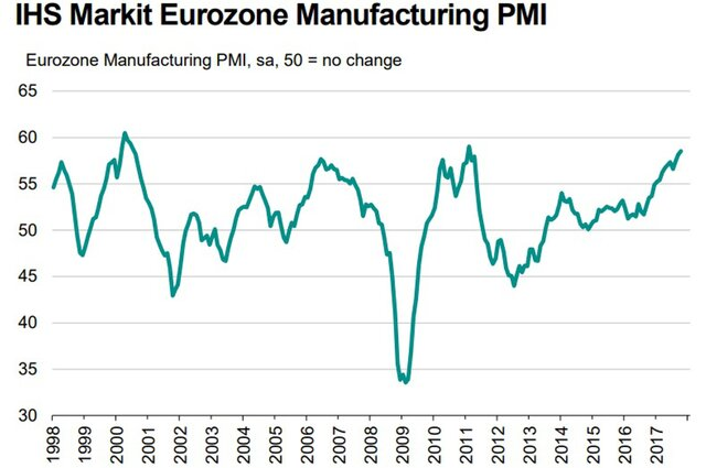 Производственная активность в еврозоне вновь выросла